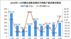 2018年1-10月湖北省手机产量及增长情况分析