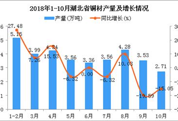 2018年1-10月湖北省铜材产量为34.38万吨 同比增长1.54%
