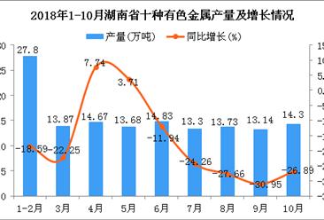 2018年1-10月湖南省十种有色金属产量及增长情况