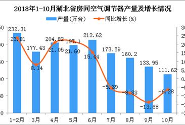 2018年1-10月湖北省空调产量及增长情况分析:同比增长6.93%