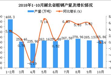 2018年1-10月湖北省粗钢产量同比增长2.64%