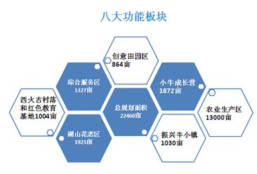 山西振兴村获2018年中国田园综合体示范单位  振兴—西火田园综合体项目案例分析(图)