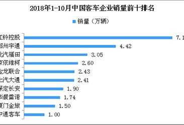 2018年1-10月客车企业销量排名:江铃第一 累计销量7.12万辆(附图表)