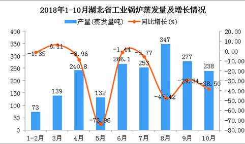 2018年1-10月湖北省工业锅炉蒸发量同比下降33.45%