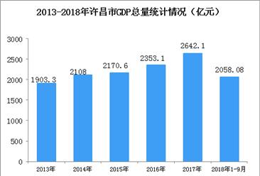 2018年河南许昌市产业结构情况及产业转移分析(图)