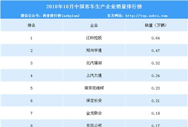 2018年10月中国客车生产企业销量排行榜(TOP10)