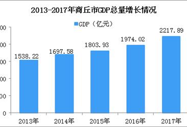 2018年河南商丘市产业结构情况及产业转移分析:啤酒、饮料等产业优先发展(图)