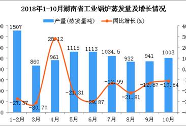 2018年1-10月湖南省工业锅炉蒸发量同比下降22.68%