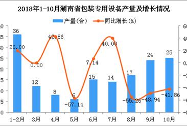 2018年1-10月湖南省包装专用设备产量及增长情况分析