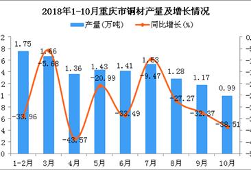 2018年1-10月重庆市铜材产量为12.58万吨 同比下降28.28%
