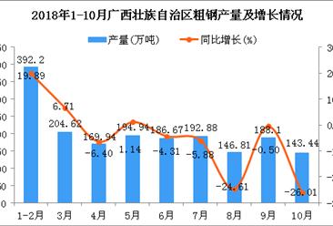 2018年1-10月广西壮族自治区粗钢产量为1819.6万吨 同比下降2.74%
