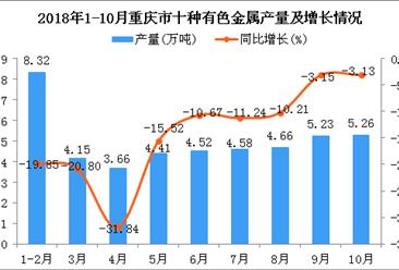 2018年1-10月重庆市十种有色金属产量同比下降14.6%