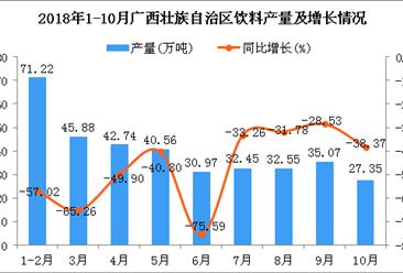 2018年1-10月广西壮族自治区饮料产量为358.79万吨 同比下降53.26%