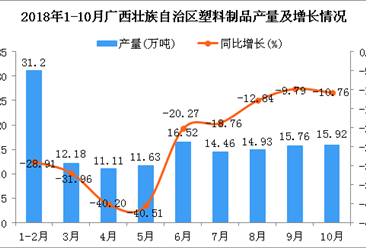 2018年1-10月广西壮族自治区塑料制品产量为143.71万吨 同比下降24.71%