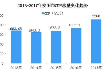 2018年河南安阳市产业结构情况及产业转移分析:智能制造装备等九大产业优先发展(图)