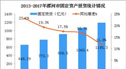 2018年河南漯河市產業結構情況及產業轉移分析:輕工/醫藥/食品三大產業優先發展(圖)