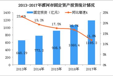 2018年河南漯河市产业结构情况及产业转移分析:轻工/医药/食品三大产业优先发展(图)