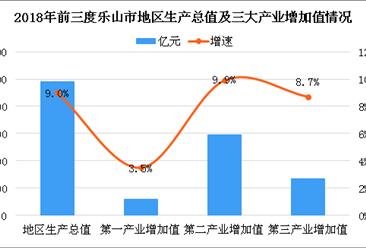 前三季度乐山市经济运行呈现总体平稳 2018年乐山优先承接发展这些产业!(附产业目录)