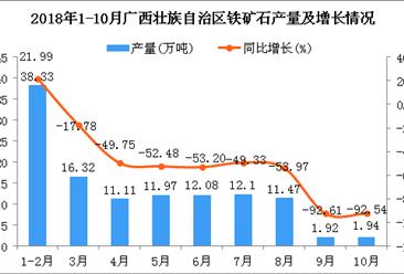 2018年1-10月广西壮族自治区铁矿石产量为117.24万吨 同比下降47.93%