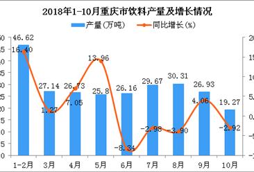 2018年1-10月重庆市饮料产量及增长情况分析:同比增长3.1%