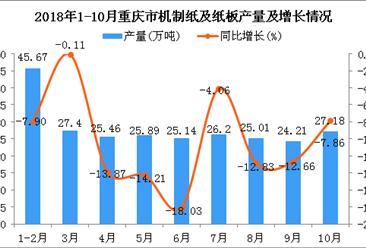 2018年1-10月重庆市机制纸及纸板产量为252.16万吨 同比下降10.15%