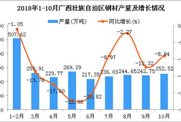 2018年1-10月广西壮族自治区钢材产量为2459.89万吨 同比下降11.46%