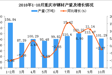 2018年1-10月重庆市钢材产量为982.2万吨 同比增长0.24%