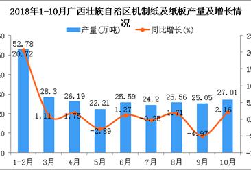 2018年1-10月广西壮族自治区机制纸及纸板产量及增长情况分析
