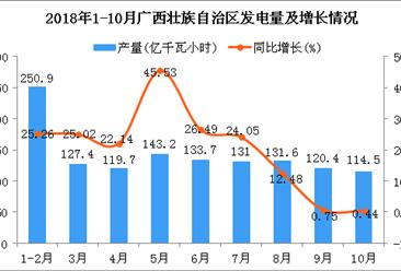 2018年1-10月广西壮族自治区发电量同比增长近2成