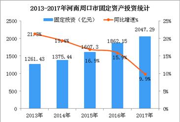2018年河南周口市产业结构情况及产业转移分析:食品等五大产业优先发展(图)