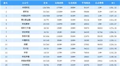 2018年11月金融微信公众号排行榜(附排名TOP25)