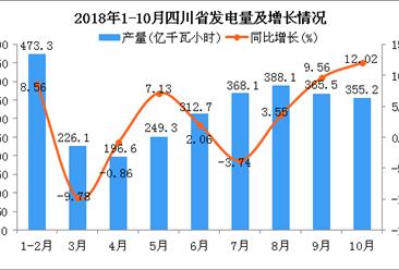 2018年1-10月四川省发电量及增长情况分析(附图)