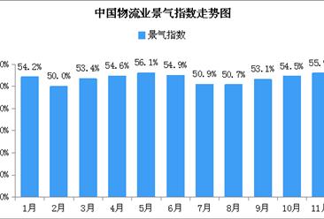 电商旺季利好 2018年11月中国物流业景气指数55.9%