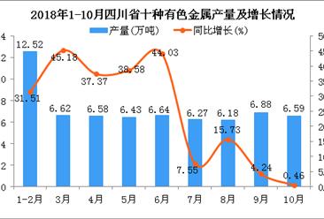 2018年1-10月四川省十种有色金属产量及增长情况分析