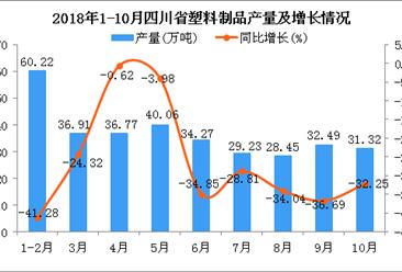 2018年1-10月四川省塑料制品产量及增长情况分析