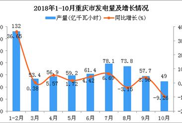2018年1-10月重庆市发电量及增长情况分析
