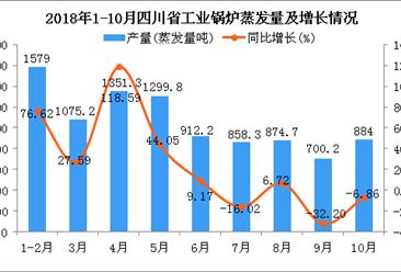 2018年1-10月四川省工业锅炉蒸发量及增长情况分析