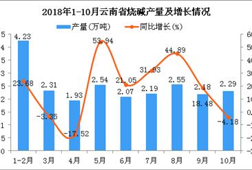 2018年1-10月云南省烧碱产量为22.29万吨 同比增长16.34%