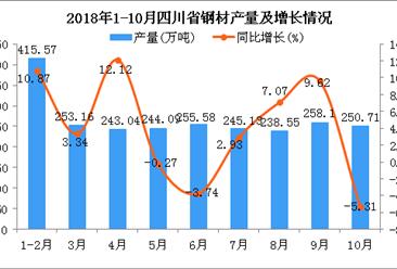 2018年1-10月四川省钢材产量为2403.93万吨 同比增长4.16%