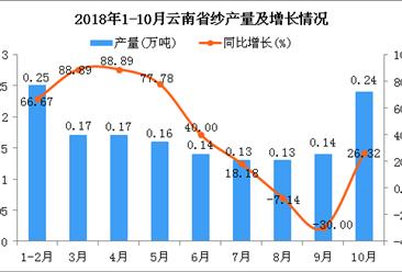 2018年1-10月云南省纱产量及增长情况