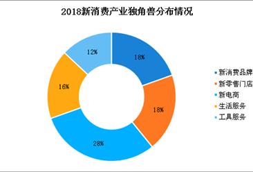 2018新消费产业独角兽榜单发布:独角兽集中分布在北上杭深等一线城市