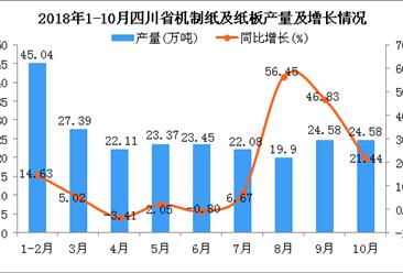 2018年10月四川省机制纸及纸板产量为24.58万吨 同比增长21.44%