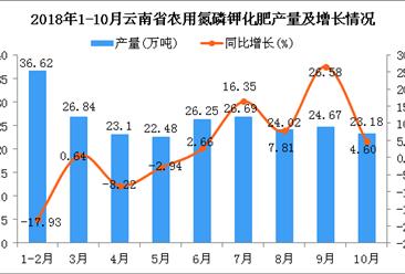 2018年10月云南省农用氮磷钾化肥产量同比增长4.6%
