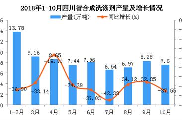 2018年1-10月四川省合成洗涤剂产量为76.28万吨 同比下降34.46%