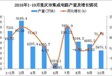 2018年1-10月重庆市集成电路产量及增长情况分析(图)