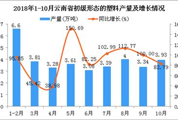 2018年10月云南省初级形态的塑料产量为3.93万吨 同比增长8成