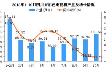 2018年1-10月四川省彩色电视机产量为827.81万台 同比增长6.45%