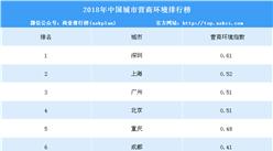 2018年中国城市营商环境排名出炉:前五不变 深圳跃升第一(附榜单)
