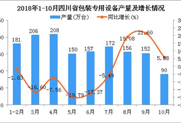2018年1-10月四川省包装专用设备产量为1472万台 同比下降5.4%