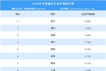 2018年中国城市生态环境排名:海口/福州/昆明前三(附榜单)